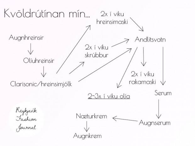 húðrútínanmín